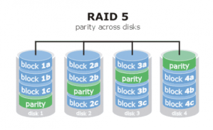 Figura III - Diagrama do RAID-5 (paridade entre os discos)